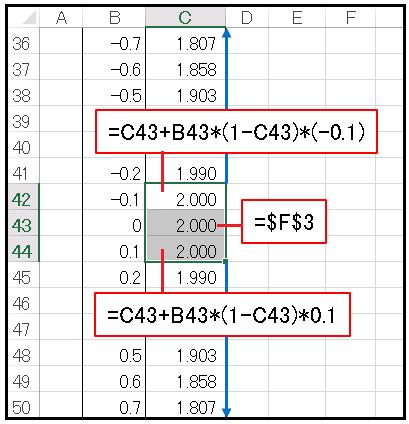 Excel微分方程式0の前後で数式変更
