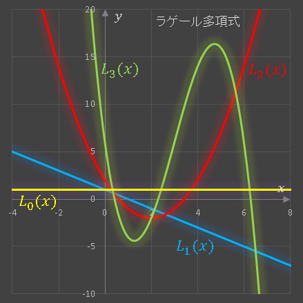 VBAラゲール多項式のグラフ
