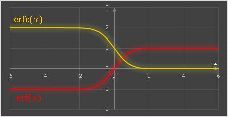 Excel誤差関数erfと相補誤差関数erfc
