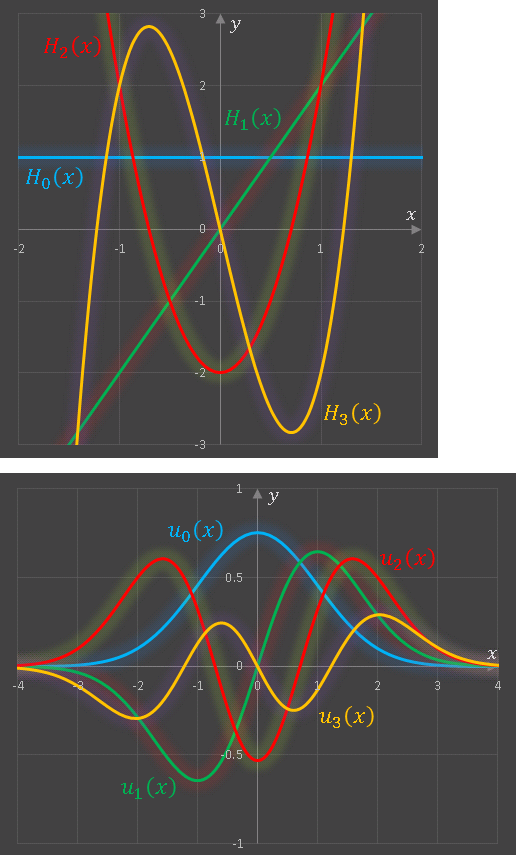 ExcelVBAエルミート多項式と1次元調和振動子のグラフ