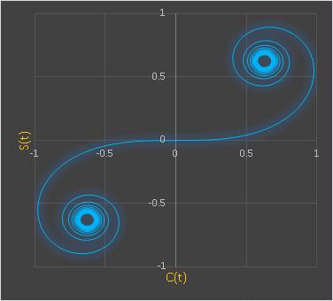 Excelクロソイド(オイラーの螺旋)
