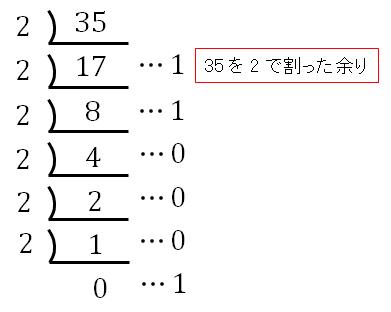 10進数35を2進数変換