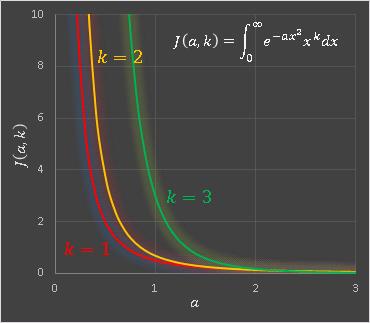 Excel指数関数x累乗の無限積分