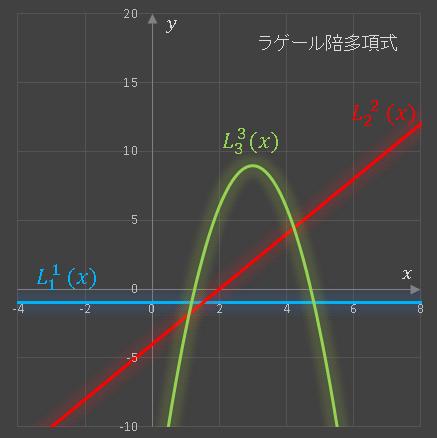 VBAラゲールの陪多項式グラフ