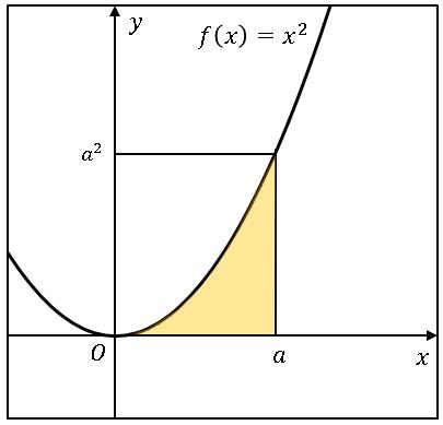 VBAモンテカルロ法による定積分