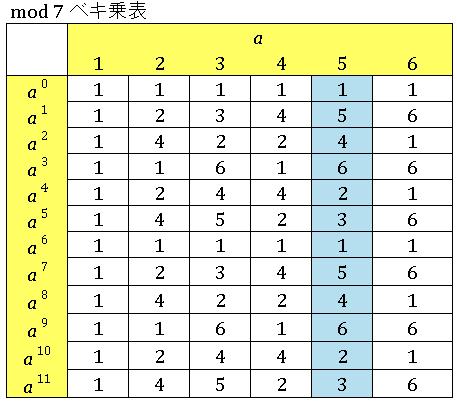 Excel 整数論 mod7位数表a5