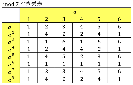 Excel数論 mod7べき乗合同式