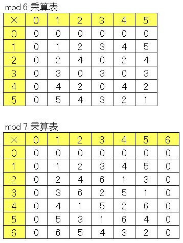 Excelで作成した合同式mod6乗算表