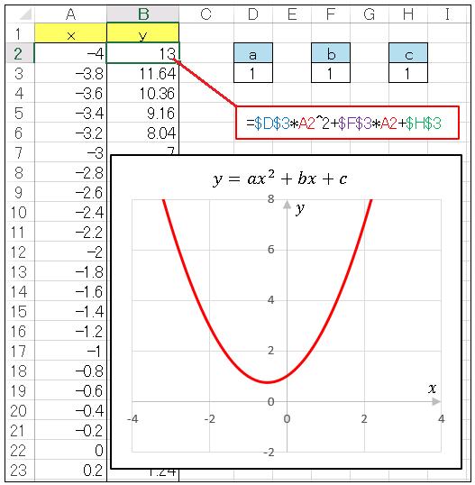 Excel シートにグラフを表示
