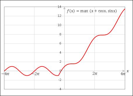 Excel MAX関数グラフ