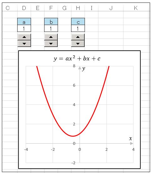 エクセル 係数abcに対応するスピンボタン
