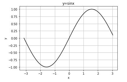 Pythonのmatplotkibで描いた三角関数グラフ