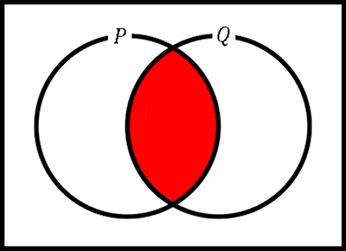 AかつB(合接)のベン図