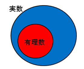 無理数と有理数の集合(修正版)