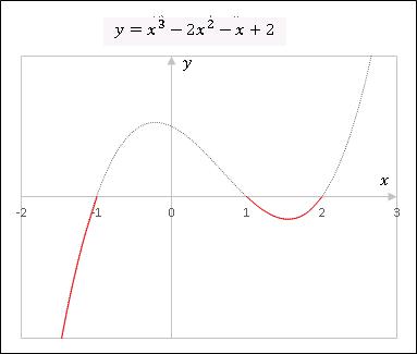 Excelで描いた3次関数グラフ概形②