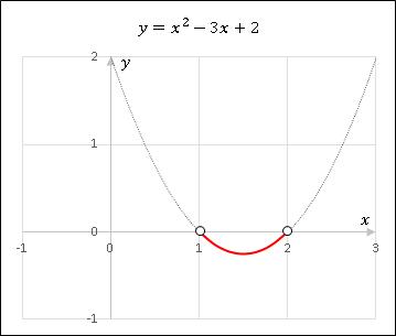 グラフを使った2次不等式の解き方