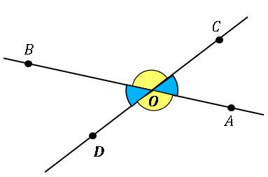 対頂角 vertical angle