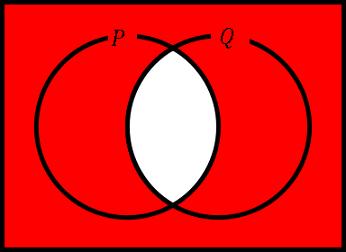 否定論理積のベン図