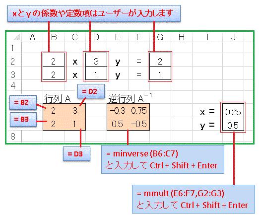 逆行列を用いた方程式の解法