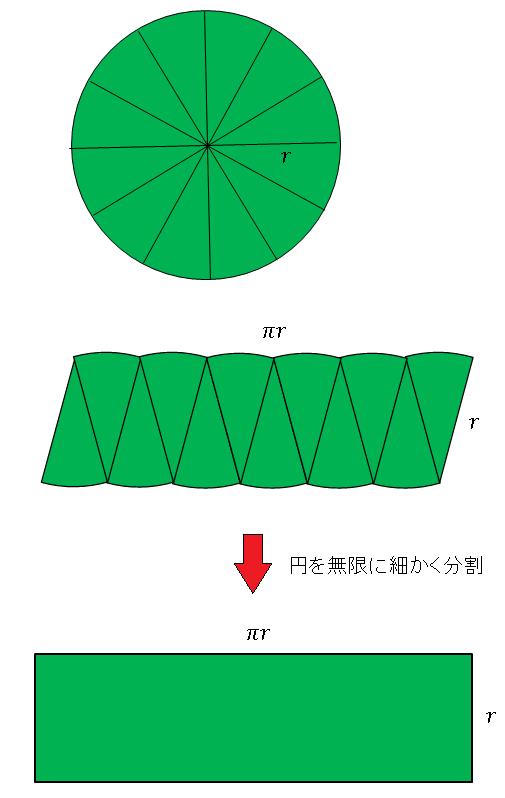 初等的な円の面積の求め方