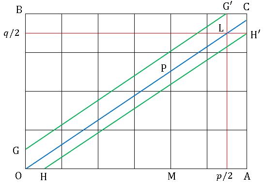 平方剰余の相互法則(格子点による証明)