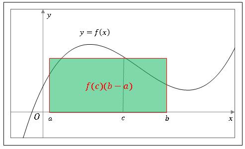 積分で表された平均値の定理