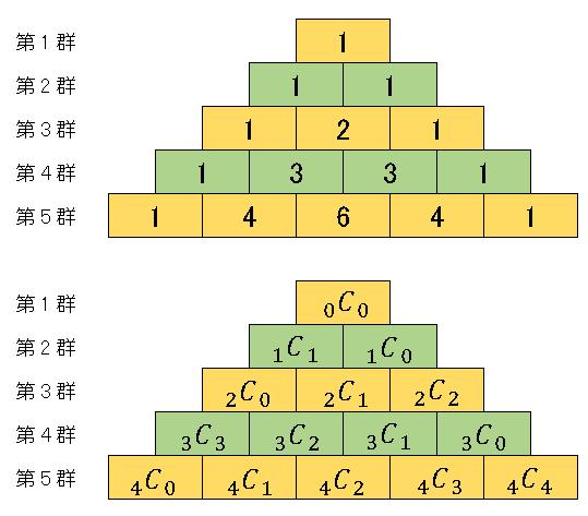 2項係数のピラミッド