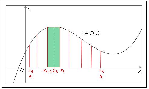 区分求積法Quadratures
