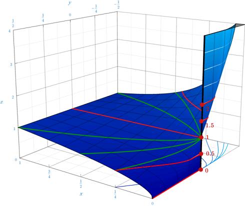 0の0乗は1 z=x^yは原点で不連続です