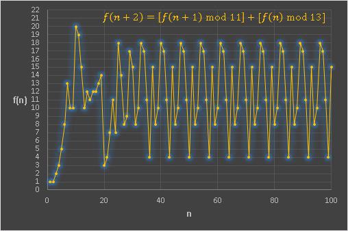 Excel フィボナッチと剰余mod11mod13グラフ