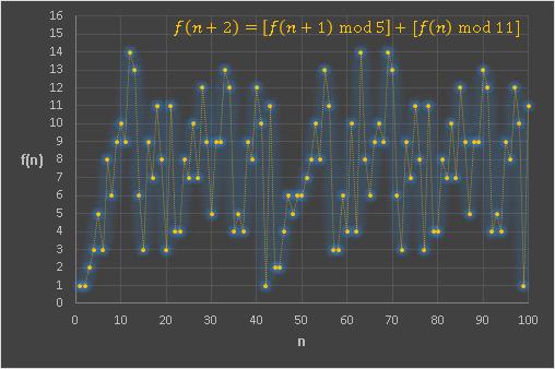 Excel フィボナッチと剰余mod5mod11グラフ