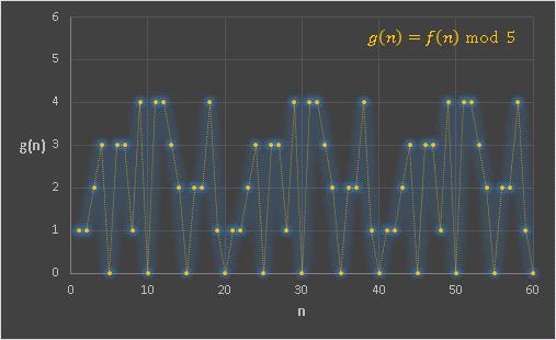 フィボナッチと剰余mod5グラフ