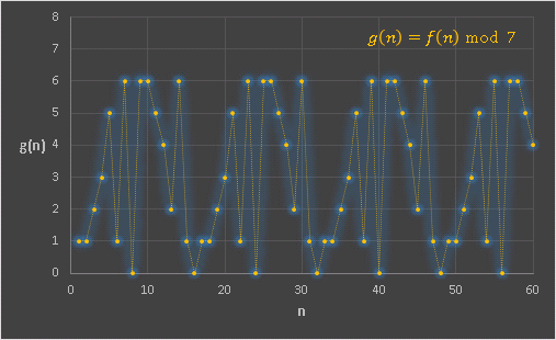 フィボナッチと剰余mod7グラフ