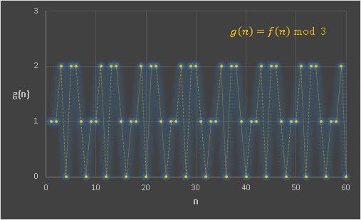 フィボナッチと剰余mod3グラフ