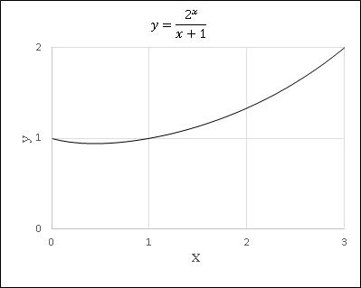 Excel確率統計演習22のグラフ