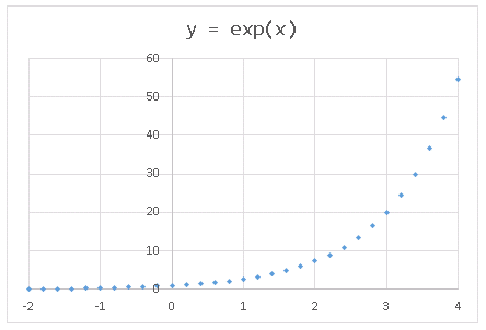 Excel散布図 マーカーの書式設定完了