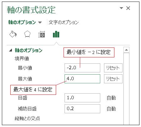 Excel散布図 軸の書式設定②(最大値と最小値)