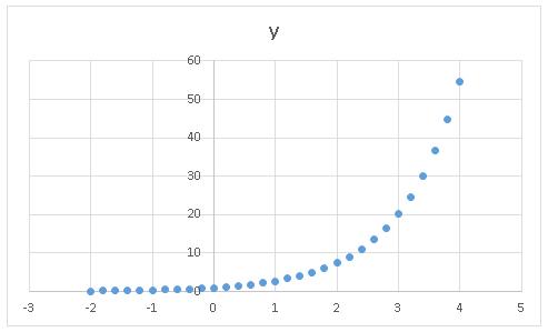 Excel散布図 デフォルトデザイン