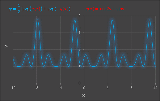 Excel カテナリと三角関数の合成グラフ(小さなピークと大きなピーク)