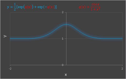 Excel カテナリとq(x)の合成関数(原点に大きなピーク)
