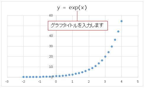 Excel散布図 グラフタイトルの入力