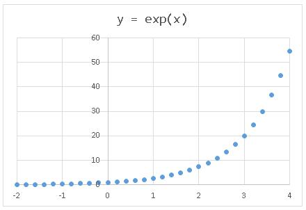Excel散布図 y=exp(x)のグラフ