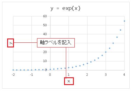 Excel散布図 軸ラベルを入力(記入)