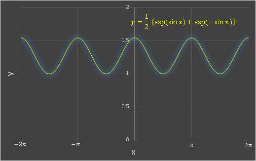 Excel カテナリと三角関数の合成グラフ