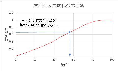 Excel 人口累積分布グラフ