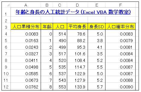 Excel 年齢別人口分布・累積分布データ