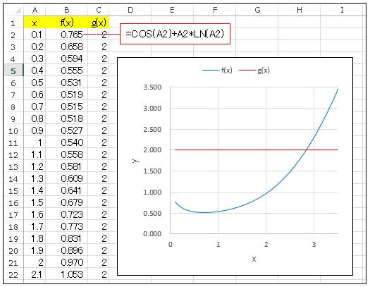 Excel GoalSeek 交点の数を調べる