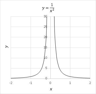 1/x^2は原点を含む範囲で積分すると値をもたない