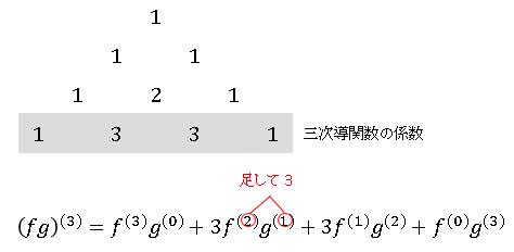 ライプニッツの公式 (Leibniz formula)