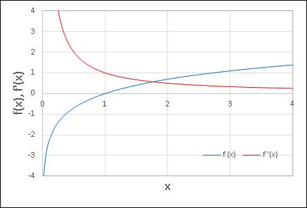 Excel 微分・微分係数